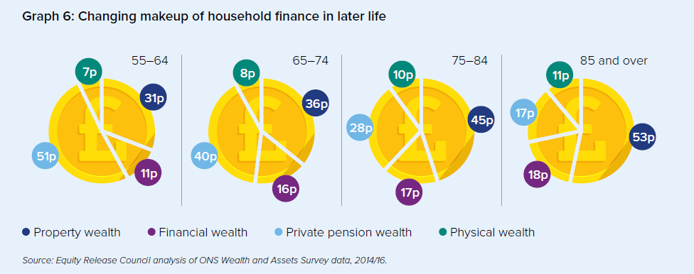 Pie charts showing the changes in household finances in later life